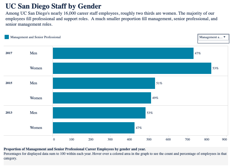 Graph of UC San Diego management and senior professionals by gender