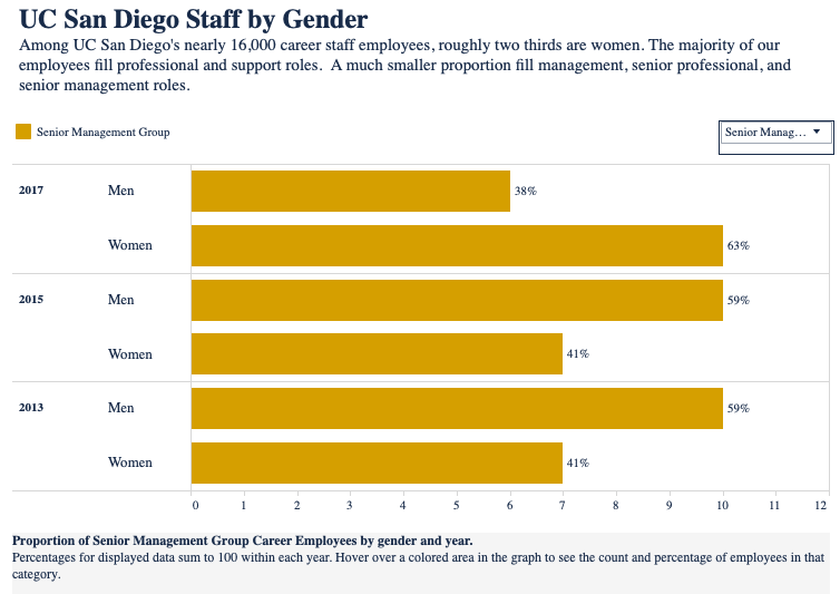 Graph of UC San Diego senior leadership by gender